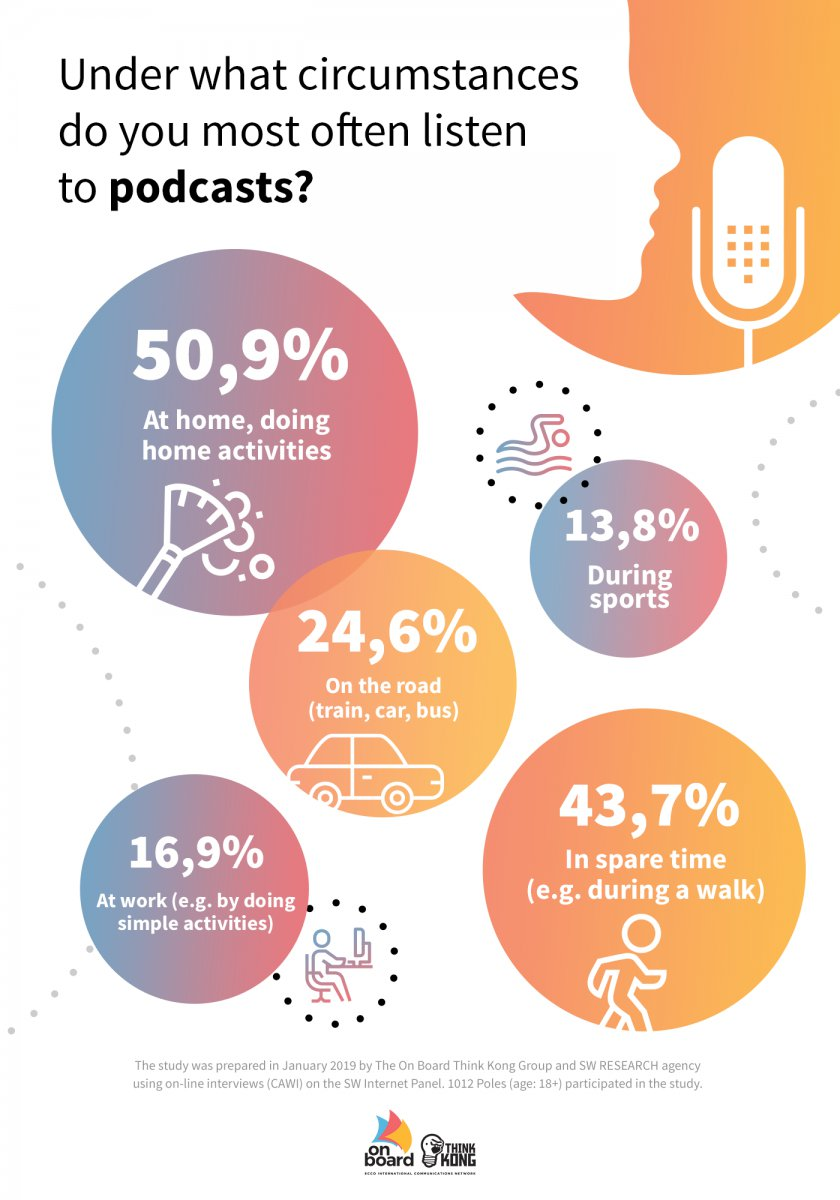 Use of podcasts in Poland
